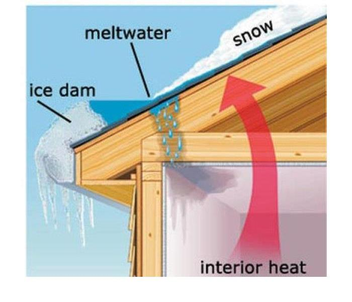 Water Damage Ice Damming Tips for Dutchess County!